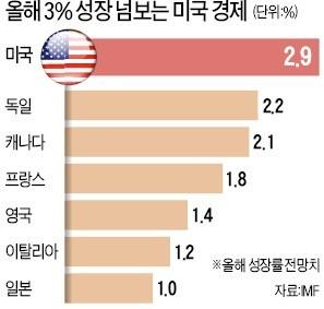 美 경제 '나홀로 질주'… G7 중 성장률 단연 1위