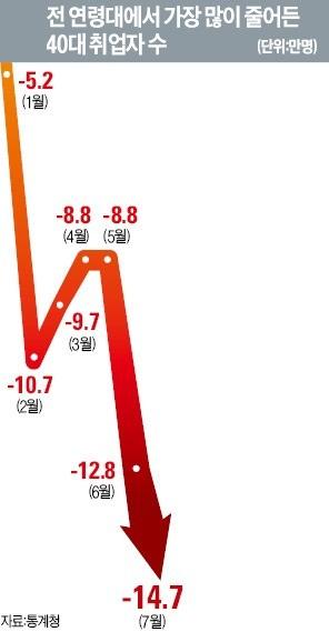 """40대 """"우린 버림받은 세대""""… IMF 땐 취업대란, 이번엔 실직·폐업사태"""
