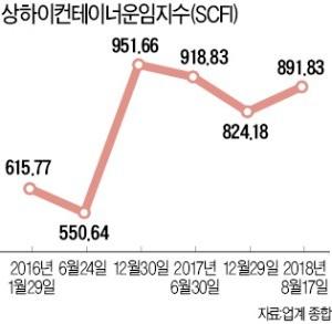 저운임·고유가에 쪼그라든 점유율… 국내 해운업계 '고난의 항해'