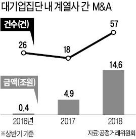 공정위 '기업 지배구조 개편' 압박에… 대기업 계열사 M&A 3배 증가