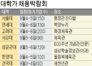 대학도 채용시즌 준비… 'SKY' 내달 4일부터 박람회