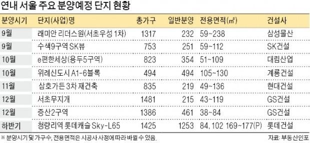 서울 '분양 로또' 연말까지 9600여 가구 나온다