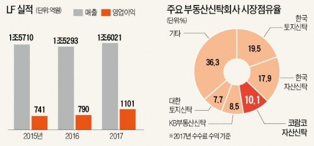 [단독-마켓인사이트] LF, 패션·유통에 부동산금융까지… 사업 다각화 '승부수'