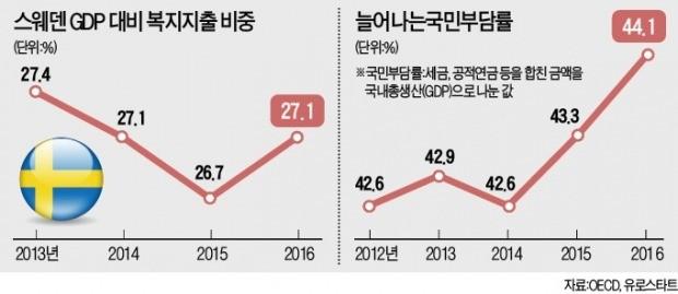 """'복지 천국' 스웨덴… """"복지 줄이자"""" 우파정당 돌풍"""