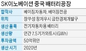 SK이노베이션, 中기업과 합작… 장쑤성에 전기車 배터리 공장