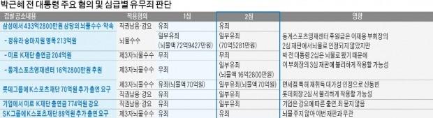 """""""삼성 영재센터 후원금도 뇌물""""… 대기업 미르·K재단 출연은 또 무죄"""
