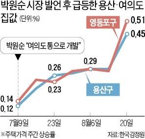 """서울 집값 불지른 박원순 """"용산·여의도 개발 보류"""""""