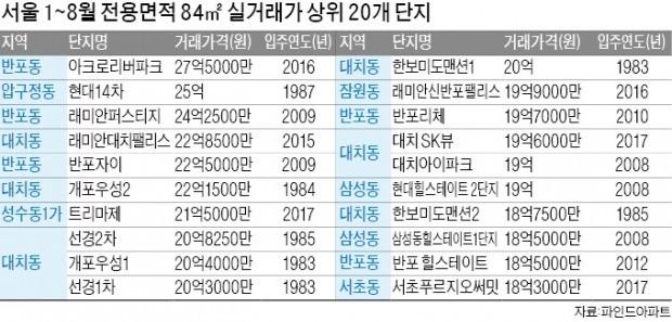 서울아파트 전용 84㎡ 20억, 59㎡ 10억 '속출'