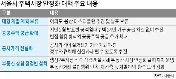 """서울시, 7주 만에 진화 나섰지만… """"집값 상승 기대감 꺾기 어려워"""""""