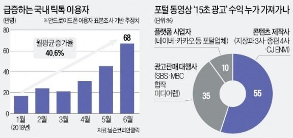'15초'에 희비 엇갈리는 韓·中 동영상 서비스