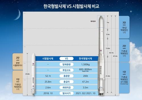 태풍 솔릭 접근… 한국형 발사체 시험로켓 '실내로'