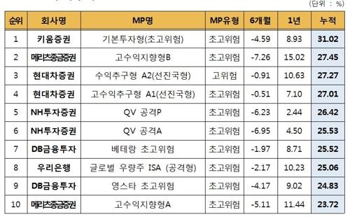 '만능통장' ISA 누적수익률 8.1%… 한달새 0.48%p 상승
