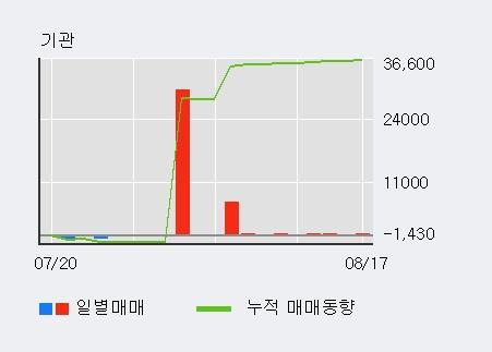 [한경로보뉴스] '남선알미늄' 5% 이상 상승, 기관 10일 연속 순매수(8,127주)