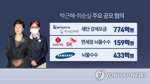 박근혜·최순실 항소심 오늘 선고… '삼성 뇌물' 핵심쟁점