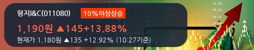 [한경로보뉴스] '형지I&C' 10% 이상 상승, 2018.1Q, 매출액 253억(-14.6%), 영업이익 4억(흑자전환)