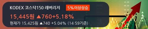 [한경로보뉴스] 'KODEX 코스닥150 레버리지' 5% 이상 상승, 주가 5일 이평선 상회, 단기·중기 이평선 역배열