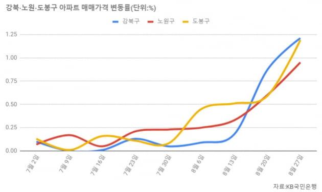 [집코노미] 노·도·강까지 번진 집값 '불길'…149개 단지 무더기 최고가