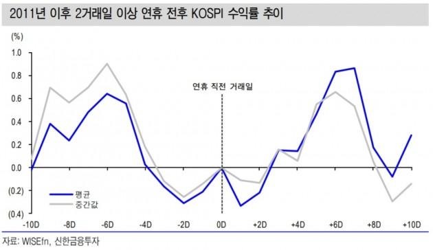[초점]추석 연휴에 대한 회고…삼성바이오 등 대형주 주목