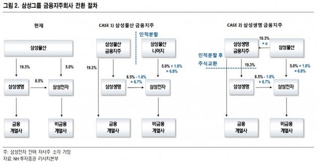 [초점]삼성그룹 순환출자 완전 해소…부각될 생명·물산