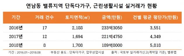 [집코노미] 경의선숲길 타고 '수직 상승'한 연남동