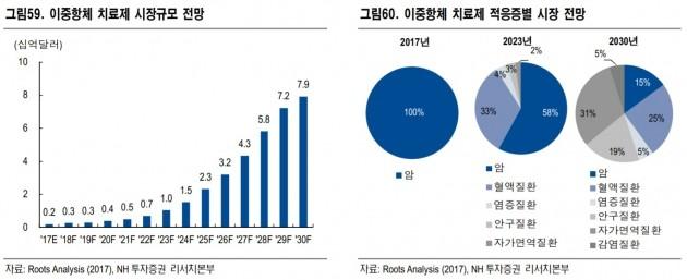"""""""RNA치료제·이중항체 부각…올릭스·앱클론 추천""""-NH"""
