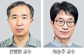 茶山경제학상 전병헌 교수·최승주 젊은 경제학자상