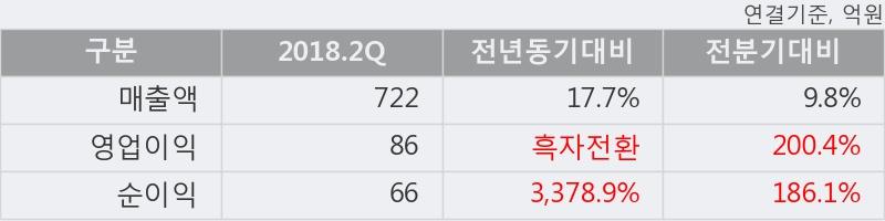 [한경로보뉴스] '수출포장' 5% 이상 상승, 2018.2Q, 매출액 722억(+17.8%), 영업이익 86억(흑자전환)