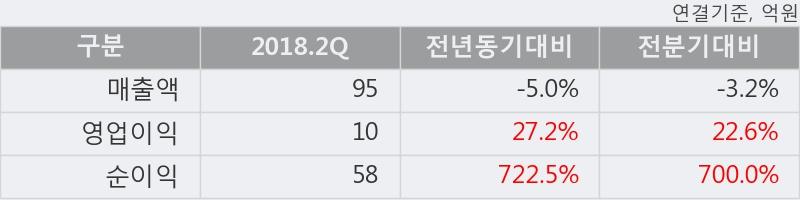 [한경로보뉴스] '대성파인텍' 10% 이상 상승, 2018.2Q, 매출액 95억(-5.0%), 영업이익 10억(+27.2%)
