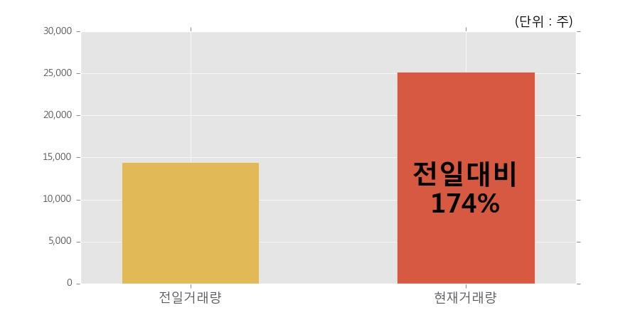[한경로보뉴스] '뉴파워프라즈마' 10% 이상 상승, 개장 직후 전일 거래량 돌파. 25,209주 거래중