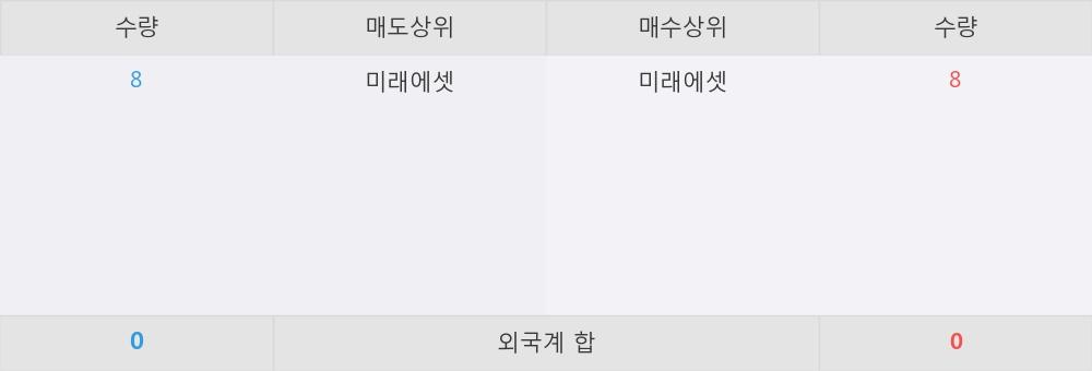[한경로보뉴스] 'ARIRANG 우량회사채50 1년' 52주 신고가 경신, 이 시간 매수 창구 상위 - 미래에셋