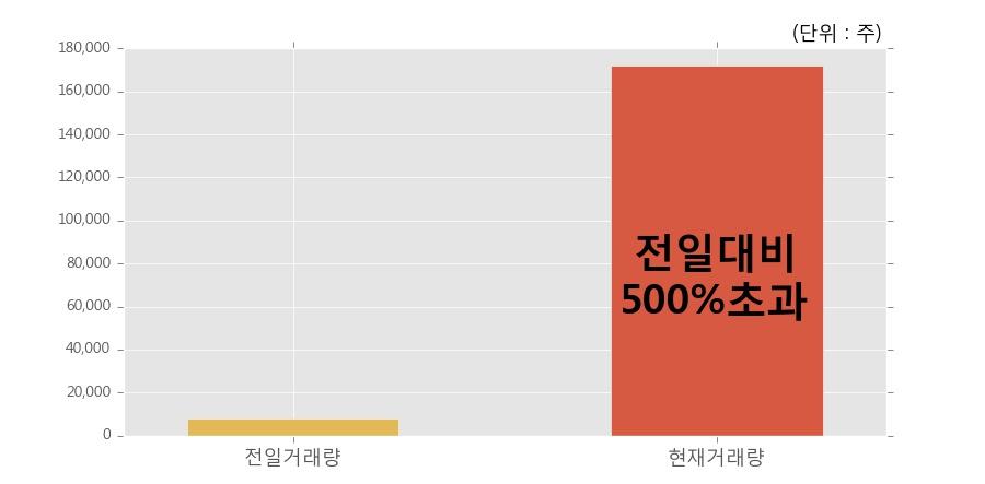 [한경로보뉴스] '이건홀딩스' 10% 이상 상승, 전일 보다 거래량 급증, 거래 폭발. 전일 거래량의 500% 초과 수준