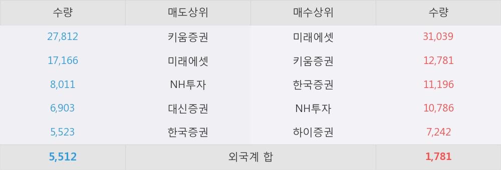 [한경로보뉴스] '삼아제약' 10% 이상 상승, 대형 증권사 매수 창구 상위에 등장 - 미래에셋, NH투자 등