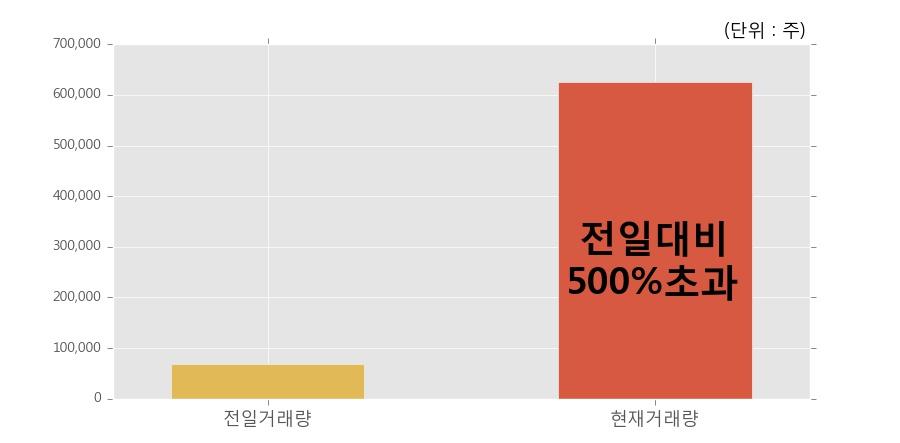[한경로보뉴스] '오디텍' 10% 이상 상승, 전일 보다 거래량 급증, 거래 폭발. 전일 거래량의 500% 초과 수준
