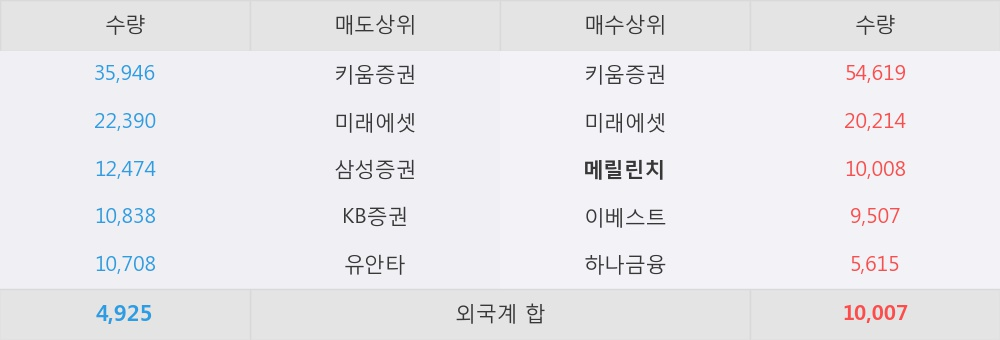 [한경로보뉴스] '아이디스' 10% 이상 상승, 하반기 턴어라운드와 신사업 성장성에 주목
