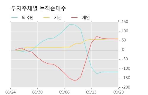 [한경로보뉴스] '천일고속' 5% 이상 상승, 주가 상승 중, 단기간 골든크로스 형성