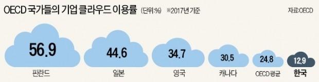 한국은 선수도 시장도 없는 '클라우드 황무지'