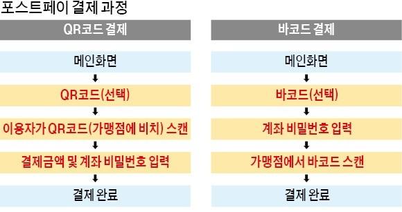 """우체국도 '페이' 진출… """"자영업자 수수료 0"""""""