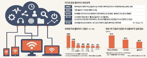 CIA까지 아마존 클라우드 쓰는 美… '보안 트라우마'에 갇힌 韓