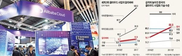 中 클라우드 기술력 日·유럽 추월… 알리바바, IBM 제치고 '세계 3위'