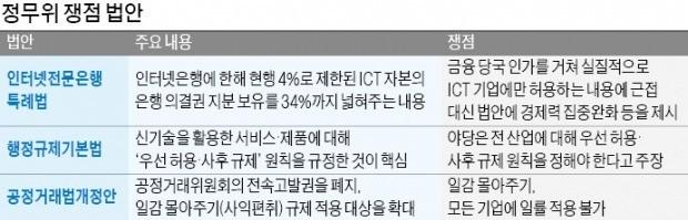 """규제개혁 입법 '최대 격전지' 정무위… 與 강경파 반대, 野선 """"더 풀자"""""""