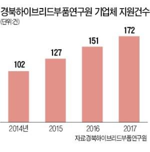 경북하이브리드부품硏, 탄소산업 연구 메카로