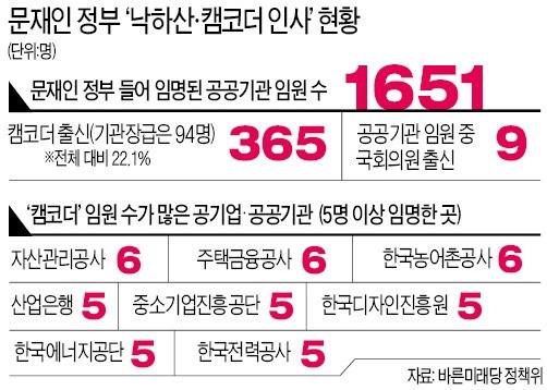 """""""하루에 1명꼴… 공공기관에 캠코더 출신 낙하산 내려보내"""""""