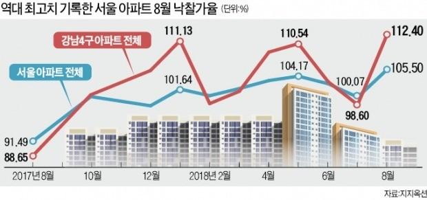 경매도 뜨겁다… 서울 아파트 낙찰가율 '최고'