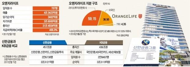 신한, ING생명 품고 자산 1위 탈환… KB와 '리딩금융 전쟁' 재점화