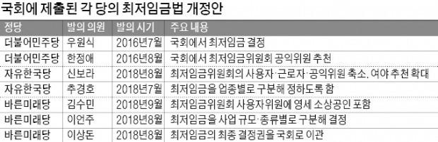 고용쇼크 부른 최저임금委 '수술대' 오른다