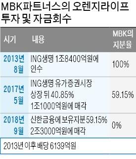 MBK, 투자 6년 만에 2.2조 벌었다