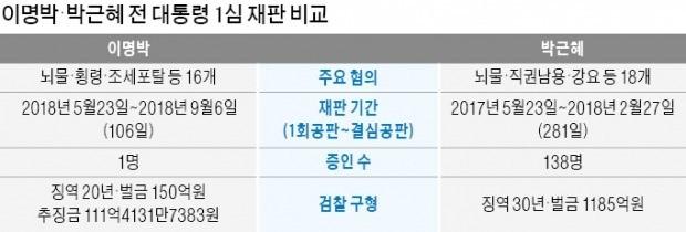 '일사천리' MB, '느릿느릿' 朴 재판 왜
