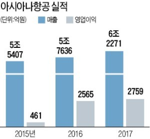 아시아나IDT 사장에 박세창… 그룹 新사업 발굴 '중책' 맡아