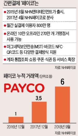 """정연훈 NHN페이코 대표 """"간편결제 시장 키울 수 있다면 누구든 손 잡겠다"""""""