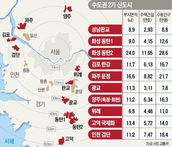 """""""신규택지 제1조건은 서울 접근성… 광역교통망도 동시에 구축해야"""""""